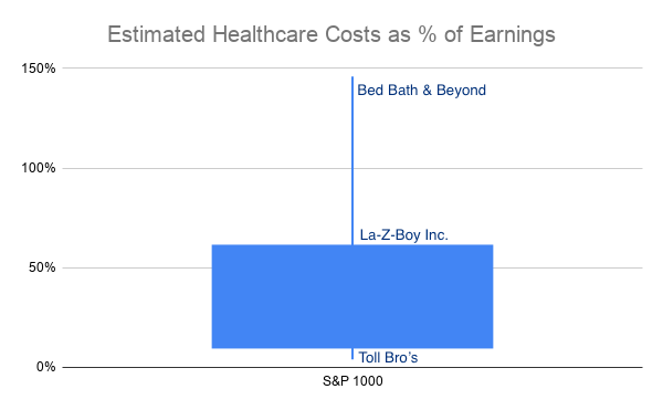 Estimated Healthcare Costs as % of Earnings