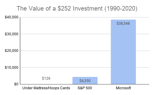 The Value of a $252 Investment (1990-2020)